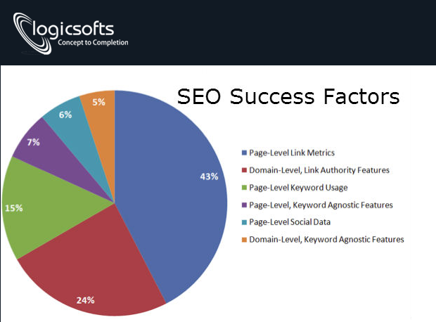 Why LogicSofts stands reliable by SEO Success Factors