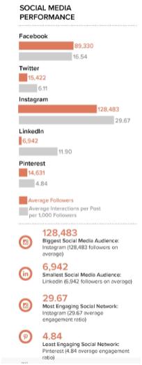 social media performance