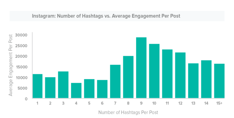 hashtags per post
