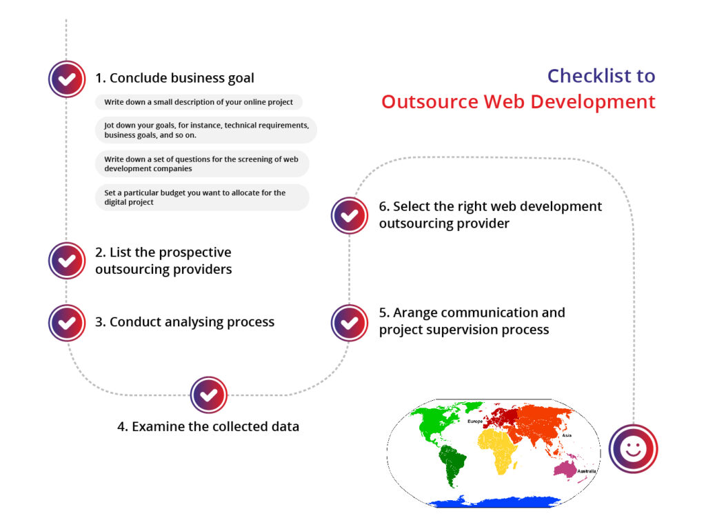 outsource web development checklist