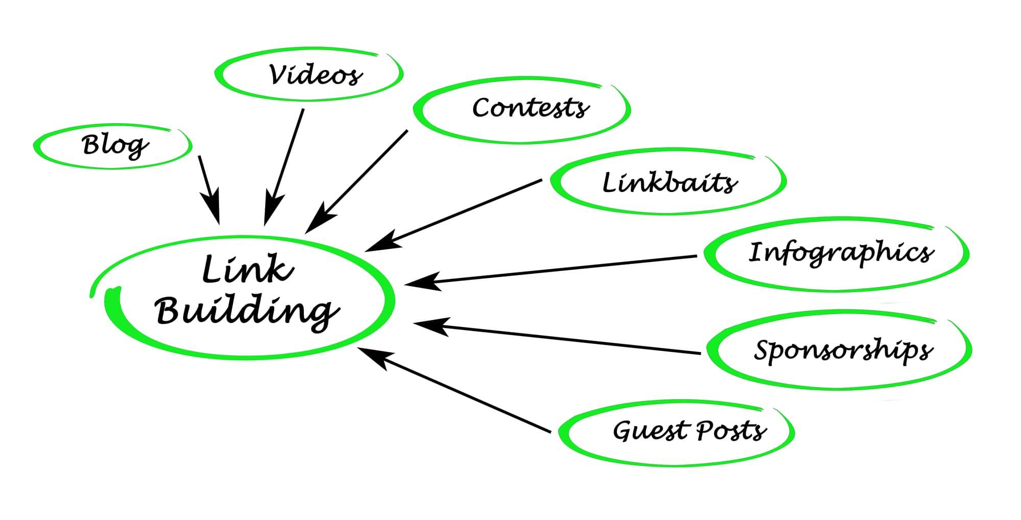 linkbuilding seo skills
